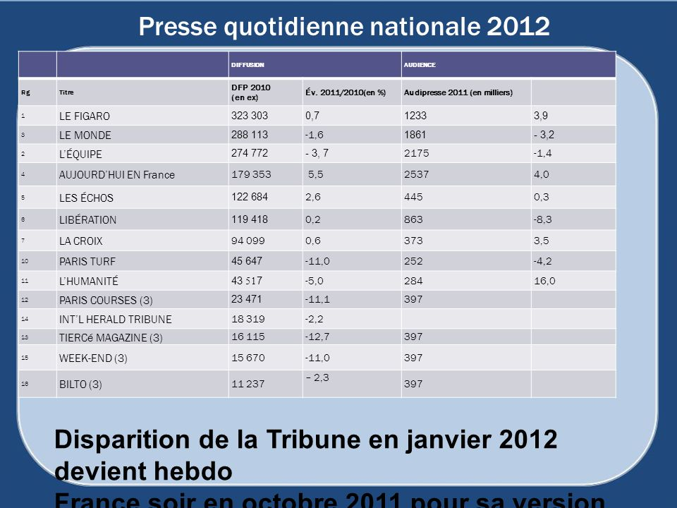 Presse quotidienne nationale 2012
