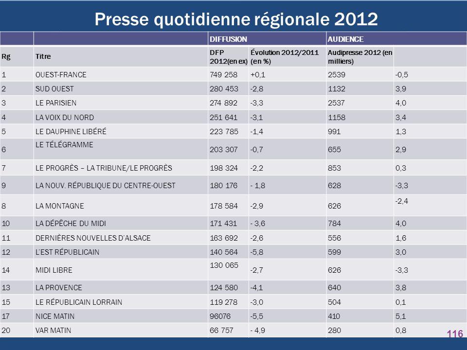 Presse quotidienne régionale 2012
