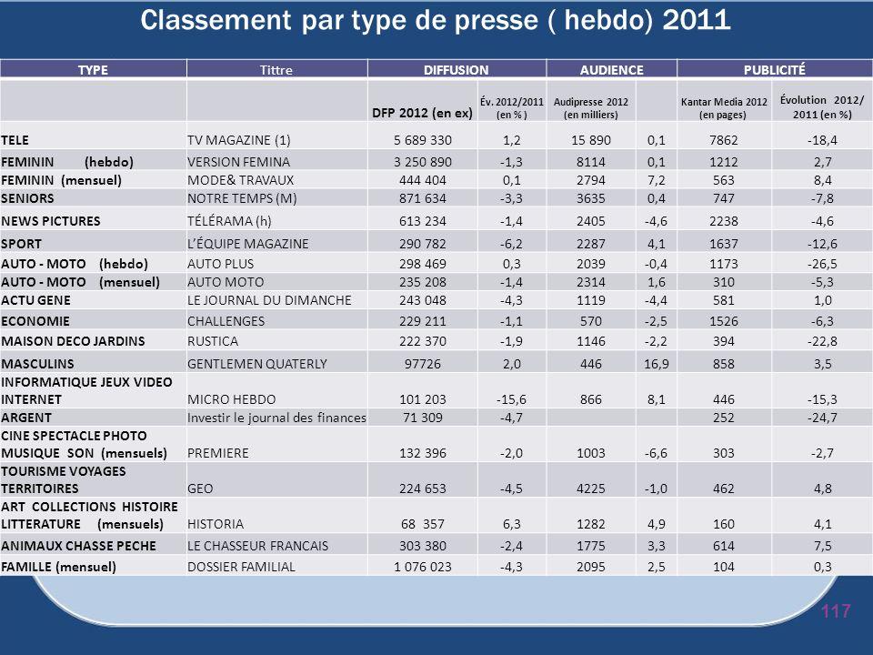 Classement par type de presse ( hebdo) 2011