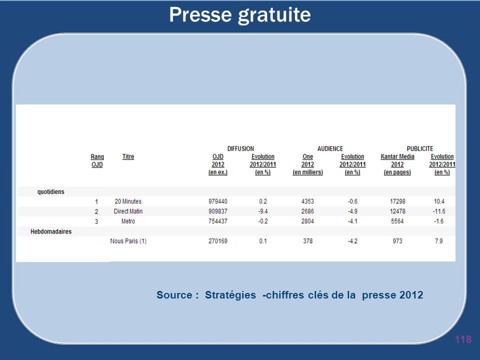 Source : Stratégies -chiffres clés de la presse 2012
