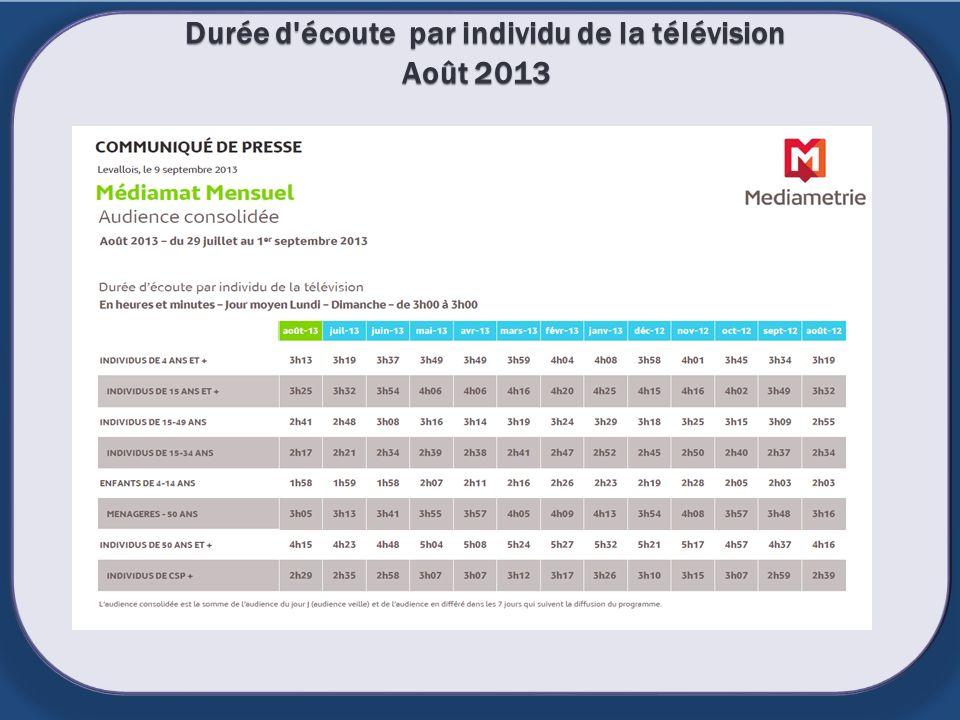 Durée d écoute par individu de la télévision Août 2013
