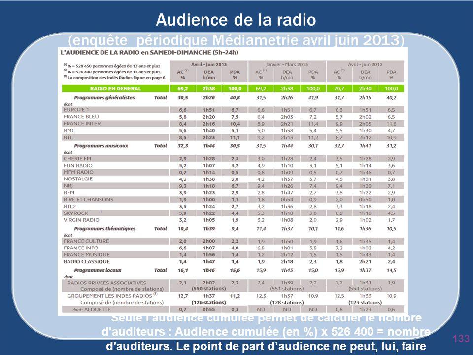 Audience de la radio (enquête périodique Médiametrie avril juin 2013)