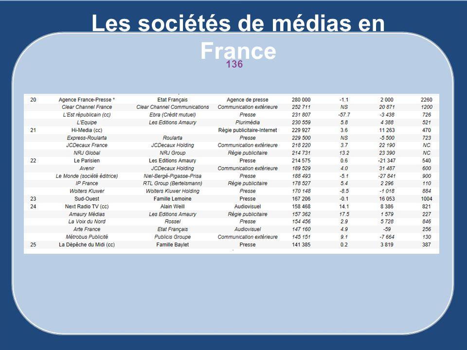 Les sociétés de médias en France