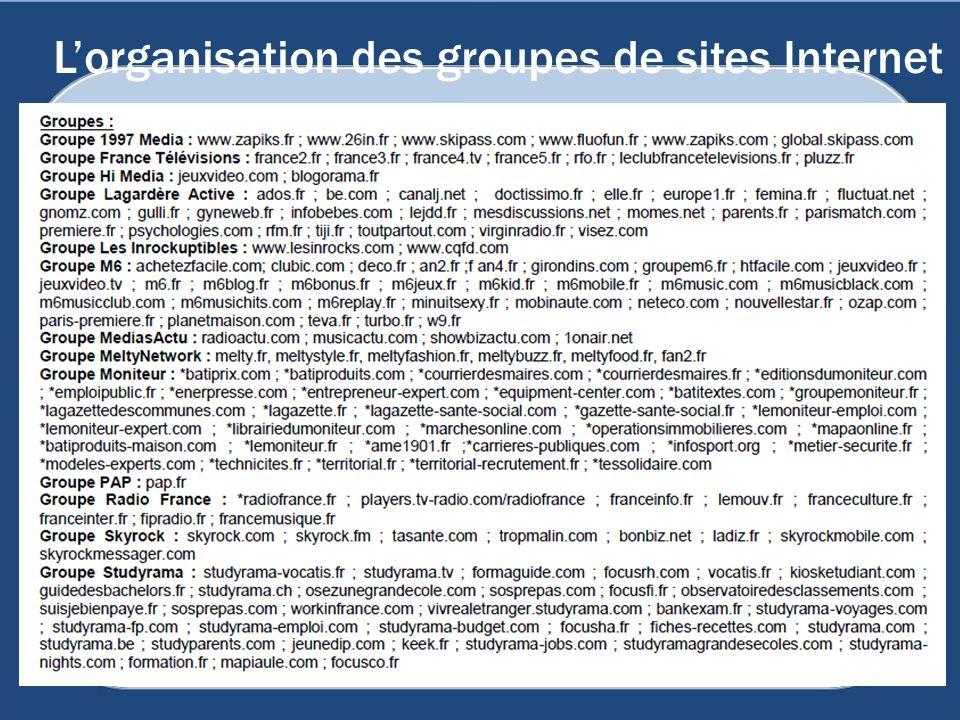 L'organisation des groupes de sites Internet