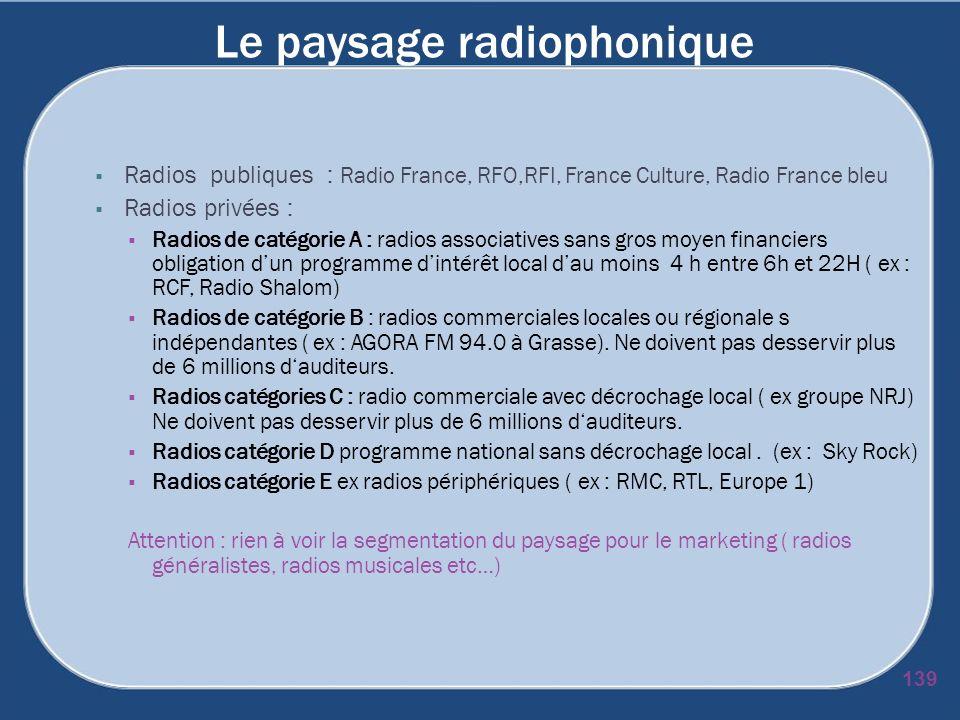 Le paysage radiophonique