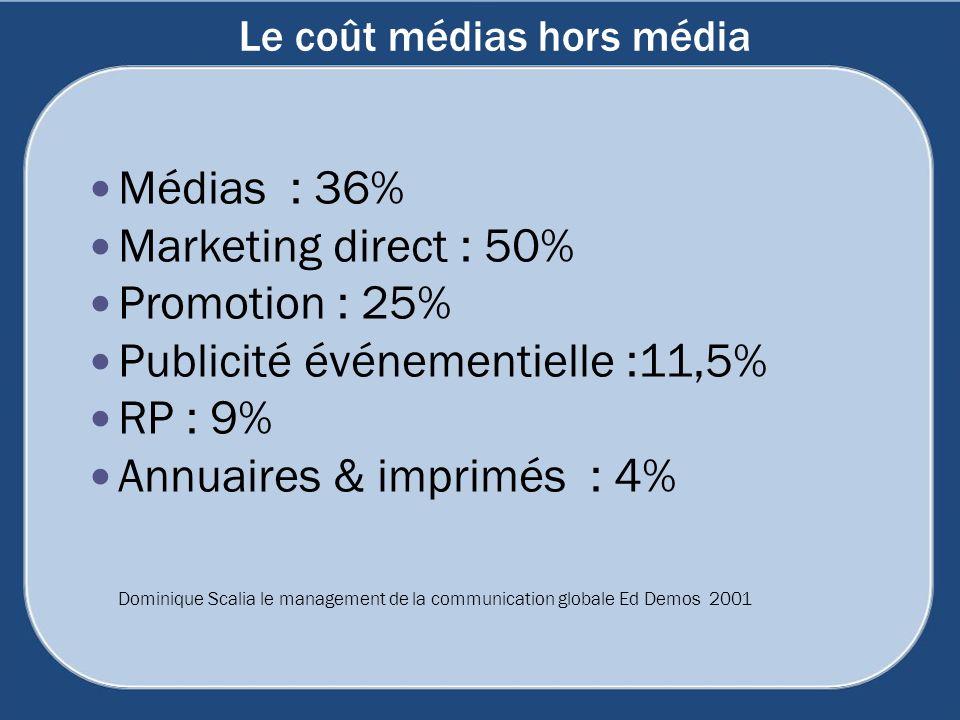 Le coût médias hors média
