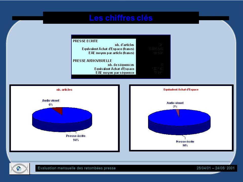 Les chiffres clés Evaluation mensuelle des retombées presse 25/04/01 – 24/05/ 2001