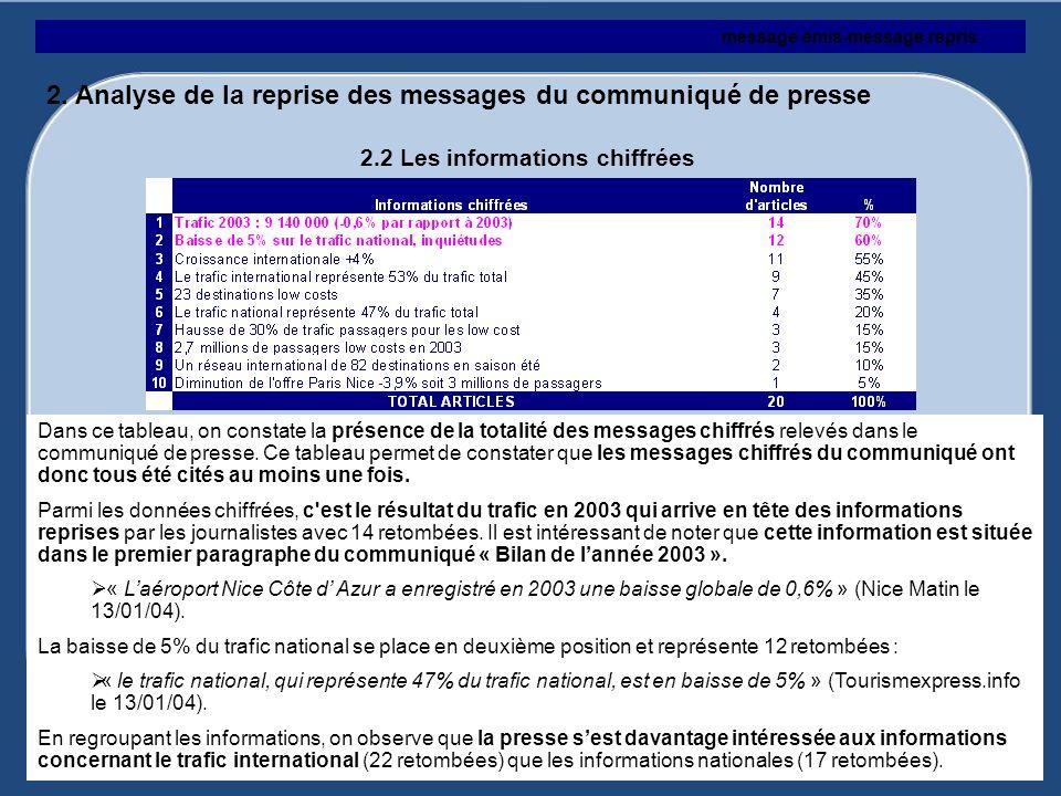message émis-message repris 2.2 Les informations chiffrées