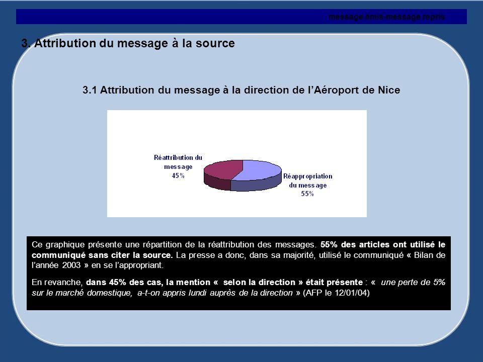 3. Attribution du message à la source
