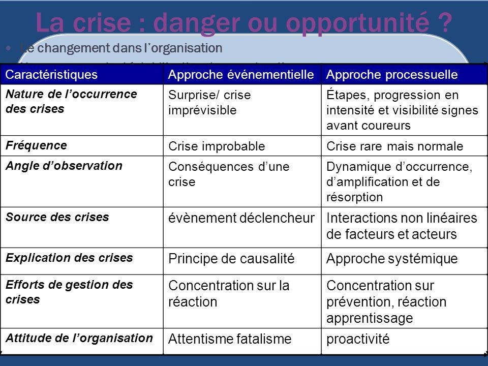 La crise : danger ou opportunité