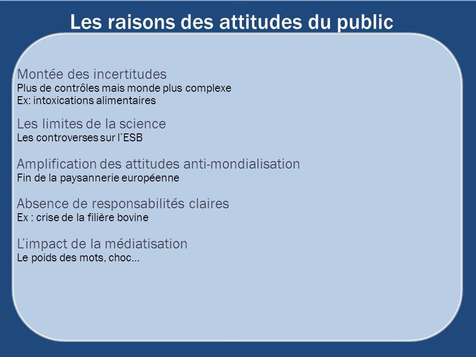 Les raisons des attitudes du public