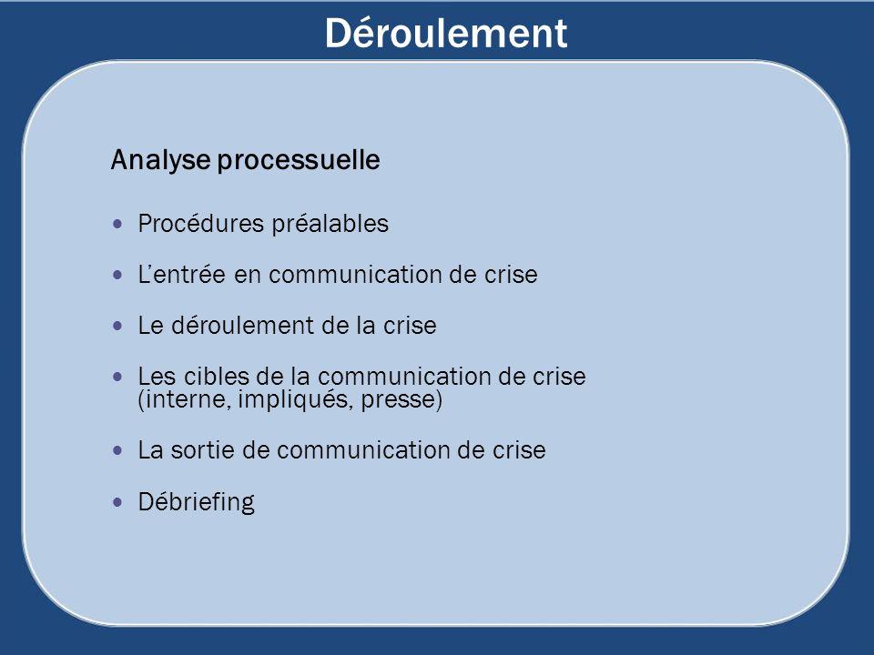 Déroulement Analyse processuelle Procédures préalables