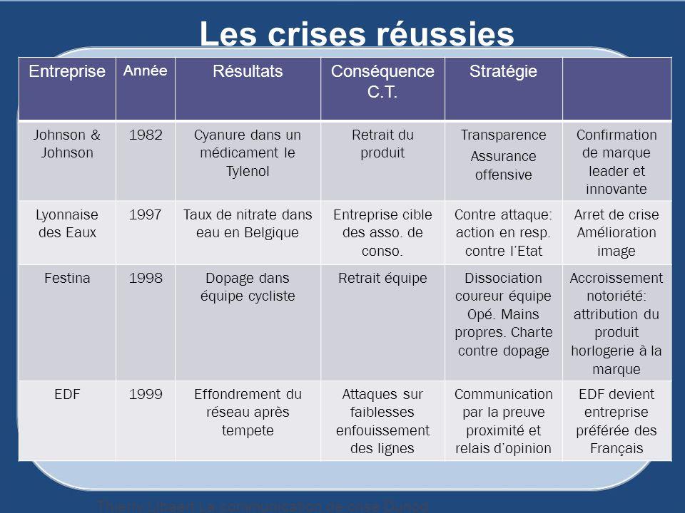 Les crises réussies Entreprise Résultats Conséquence C.T. Stratégie
