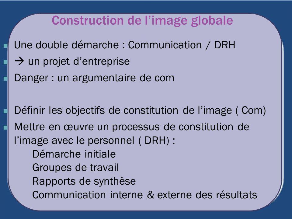 Construction de l'image globale