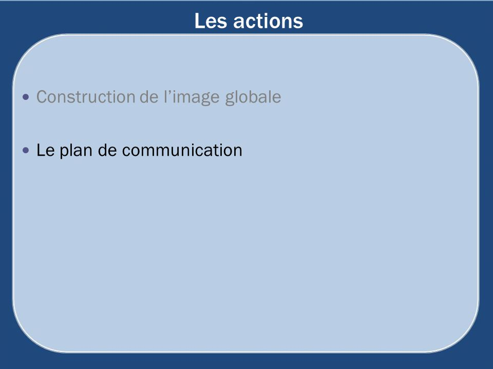 Les actions Construction de l'image globale Le plan de communication