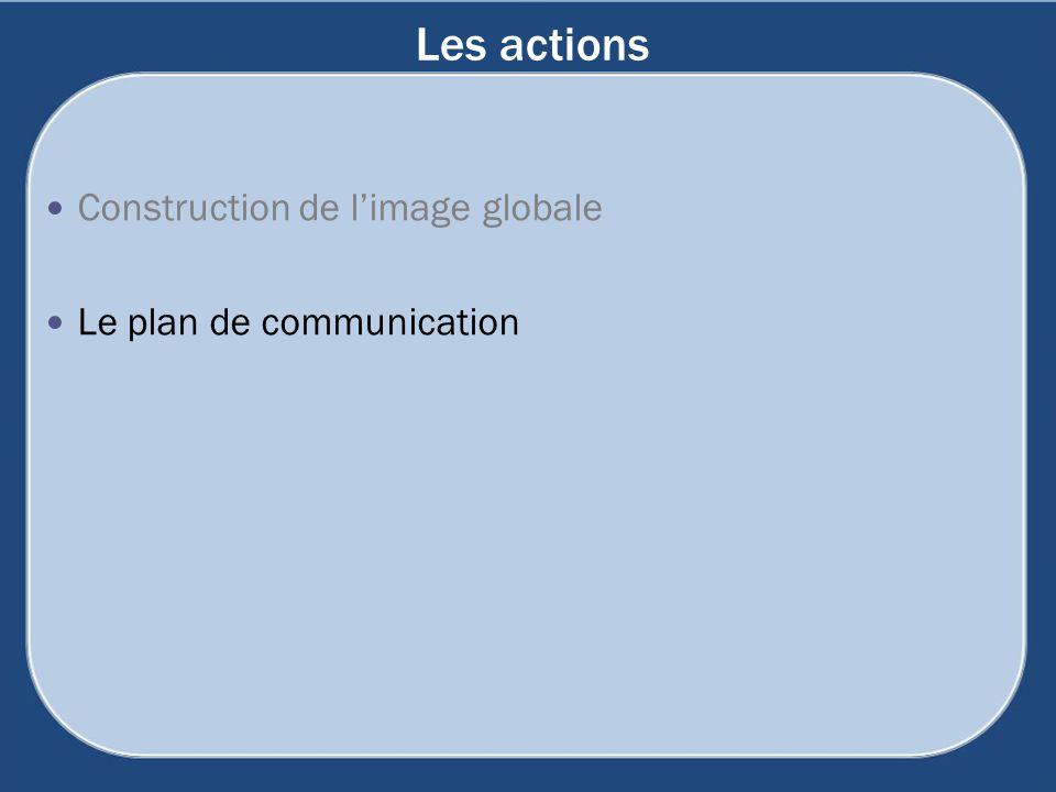 Les actions Construction de l'image globale Le plan de communication