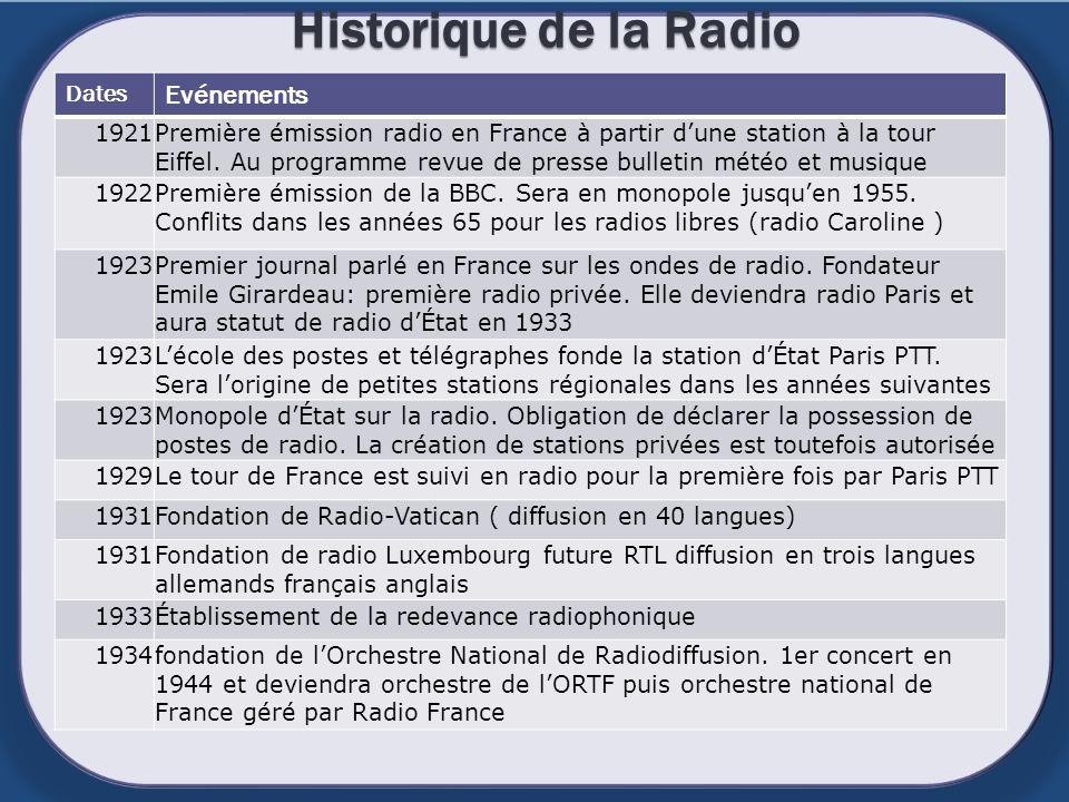 Historique de la Radio je Evénements Dates 1921