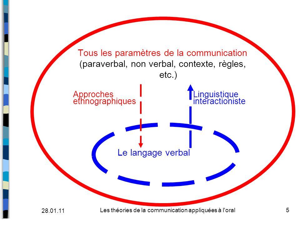 Tous les paramètres de la communication