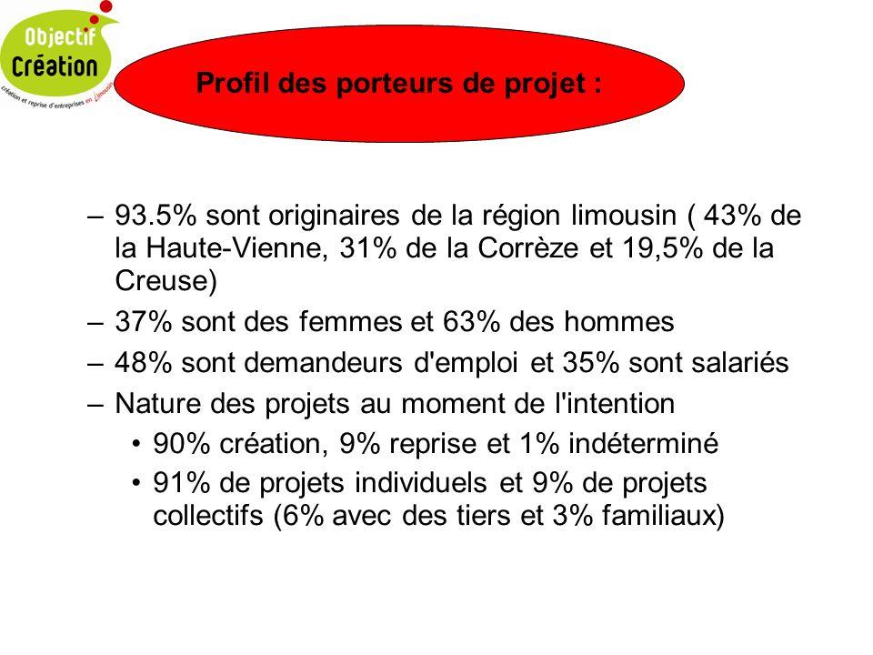 Profil des porteurs de projet :