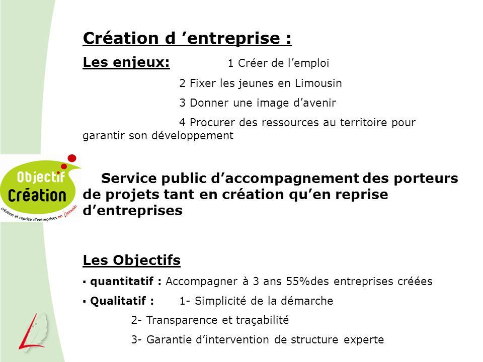 Création d 'entreprise :