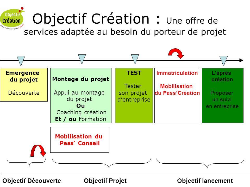 Objectif Création : Une offre de services adaptée au besoin du porteur de projet