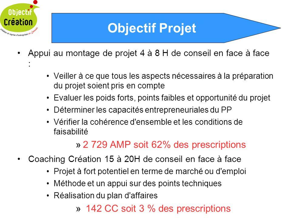 Objectif Projet 2 729 AMP soit 62% des prescriptions