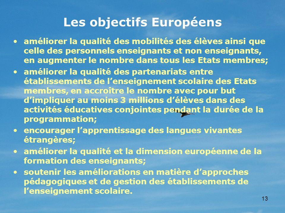Les objectifs Européens