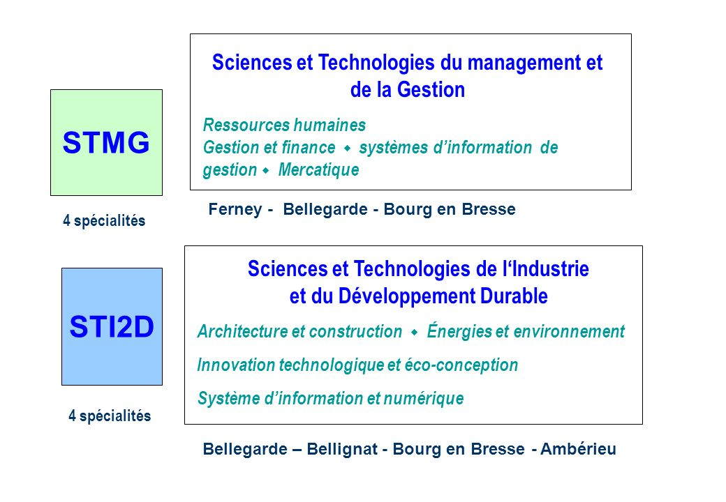 STMG STI2D Sciences et Technologies du management et de la Gestion