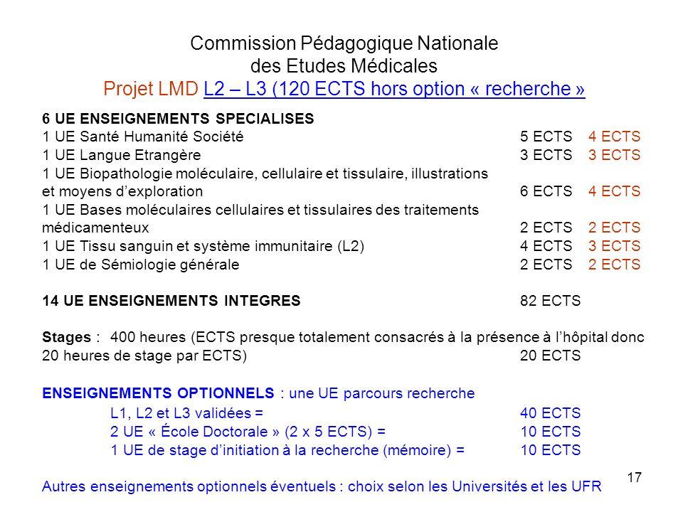 Commission Pédagogique Nationale des Etudes Médicales Projet LMD L2 – L3 (120 ECTS hors option « recherche »