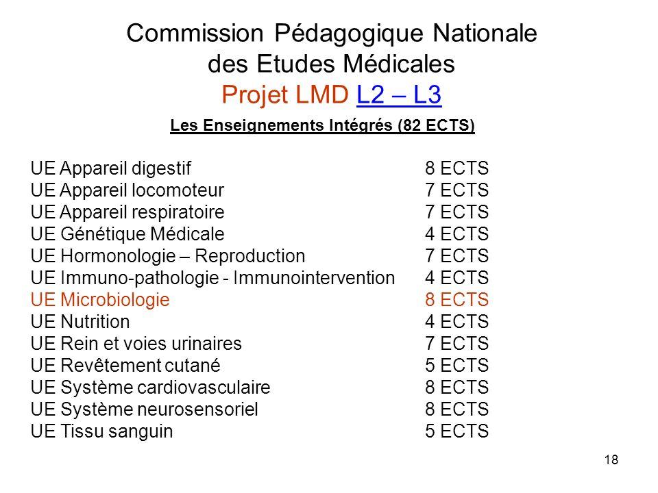 Commission Pédagogique Nationale des Etudes Médicales Projet LMD L2 – L3