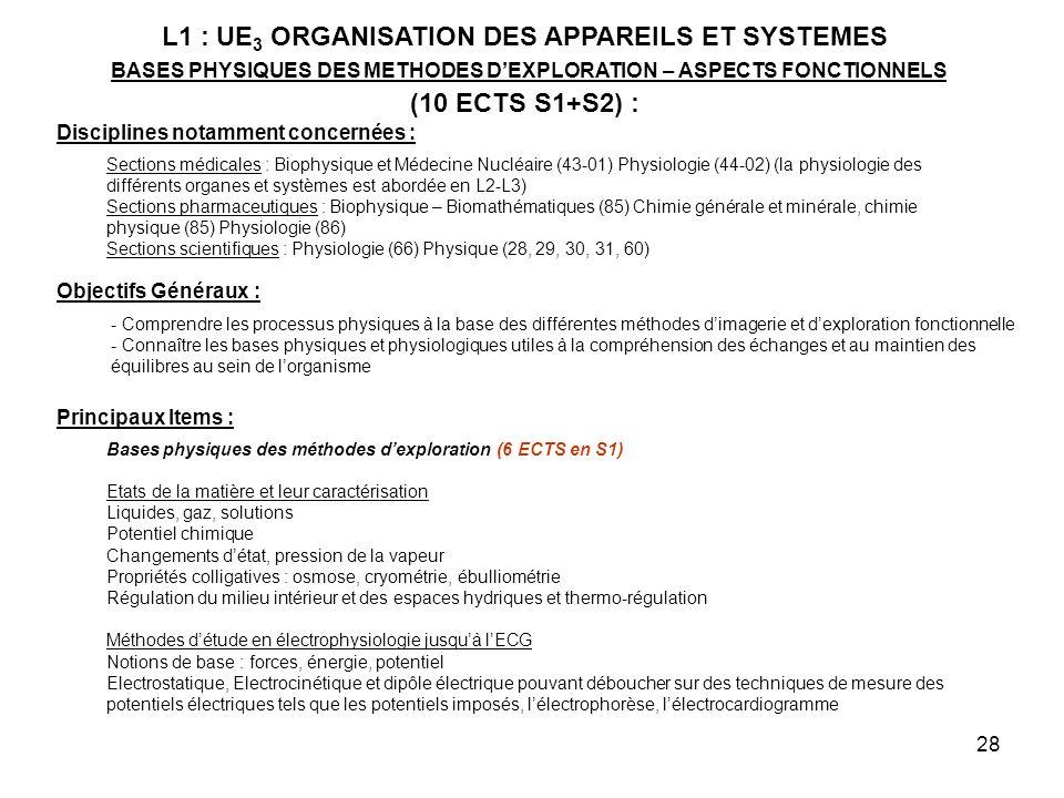 L1 : UE3 ORGANISATION DES APPAREILS ET SYSTEMES BASES PHYSIQUES DES METHODES D'EXPLORATION – ASPECTS FONCTIONNELS (10 ECTS S1+S2) :