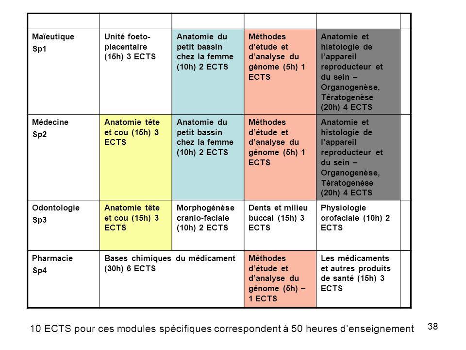 Maïeutique Sp1. Unité foeto-placentaire (15h) 3 ECTS. Anatomie du petit bassin chez la femme (10h) 2 ECTS.