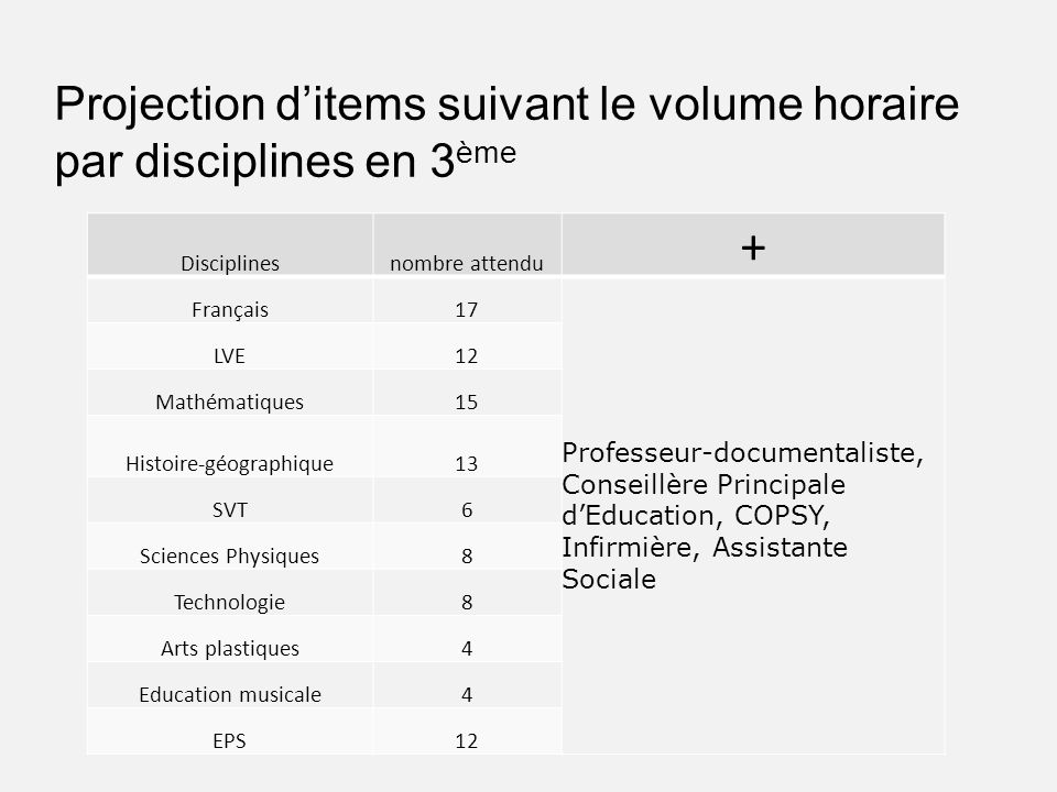 Projection d'items suivant le volume horaire par disciplines en 3ème