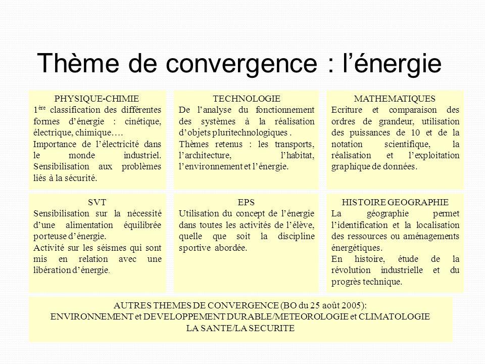 Thème de convergence : l'énergie