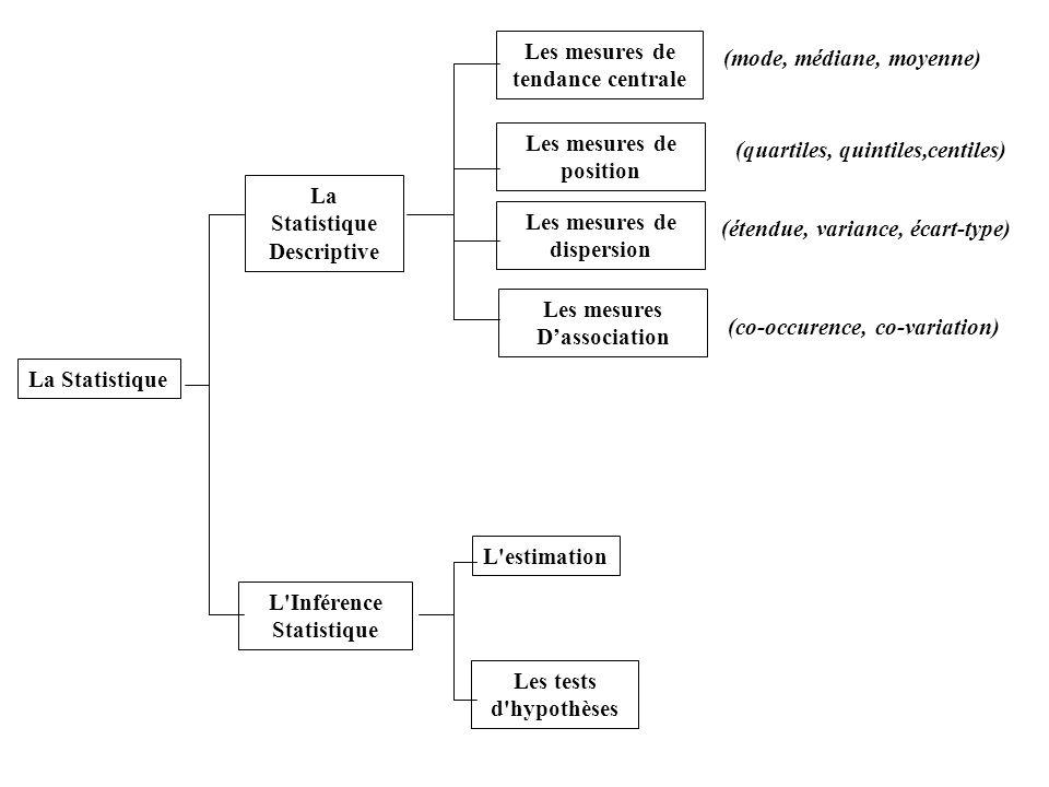 Les mesures de tendance centrale. (mode, médiane, moyenne) Les mesures de. position. (quartiles, quintiles,centiles)