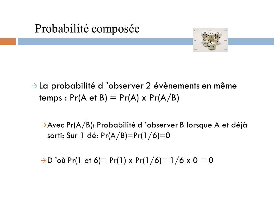 Probabilité composée La probabilité d 'observer 2 évènements en même temps : Pr(A et B) = Pr(A) x Pr(A/B)