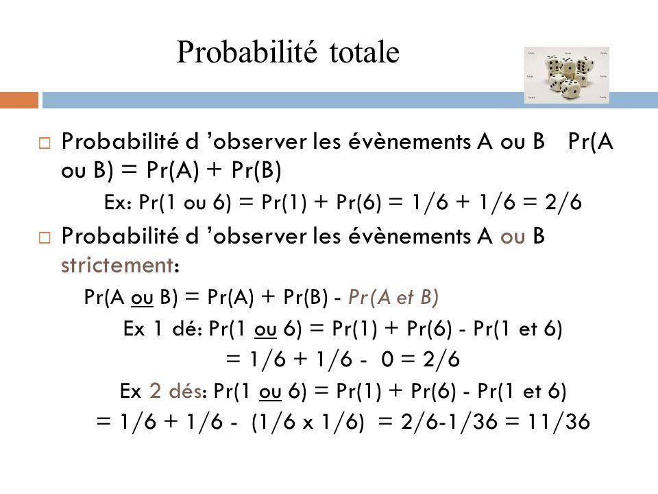 Probabilité totale Probabilité d 'observer les évènements A ou B Pr(A ou B) = Pr(A) + Pr(B) Ex: Pr(1 ou 6) = Pr(1) + Pr(6) = 1/6 + 1/6 = 2/6.