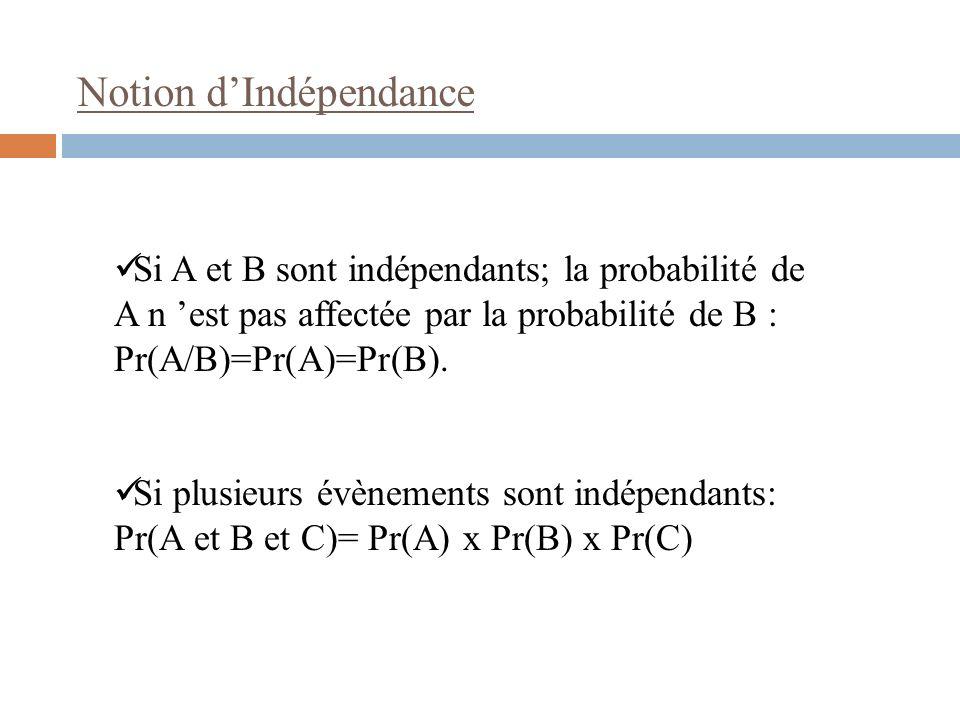Notion d'Indépendance