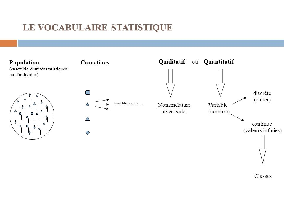 LE VOCABULAIRE STATISTIQUE