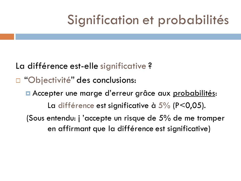Signification et probabilités