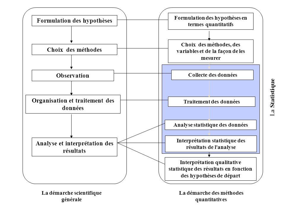 Formulation des hypothèses en termes quantitatifs