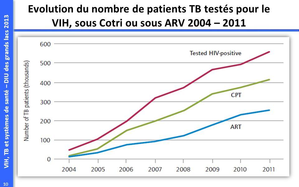 Evolution du nombre de patients TB testés pour le VIH, sous Cotri ou sous ARV 2004 – 2011