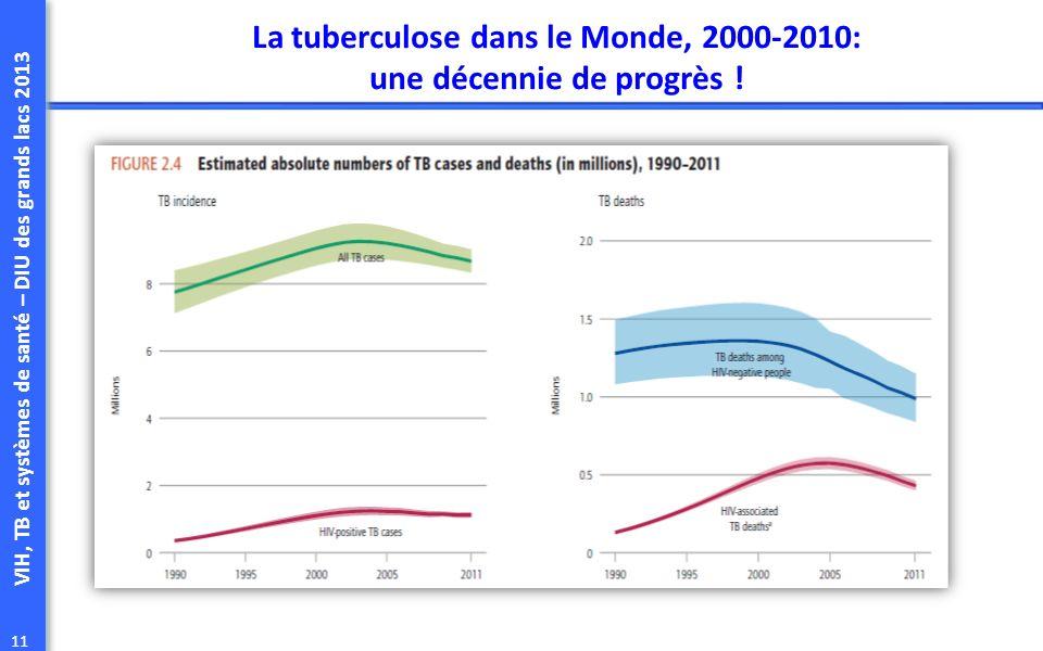 La tuberculose dans le Monde, 2000-2010: une décennie de progrès !