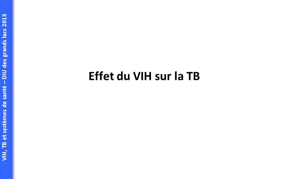 Effet du VIH sur la TB