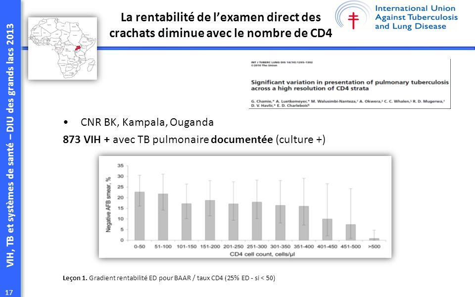 La rentabilité de l'examen direct des crachats diminue avec le nombre de CD4