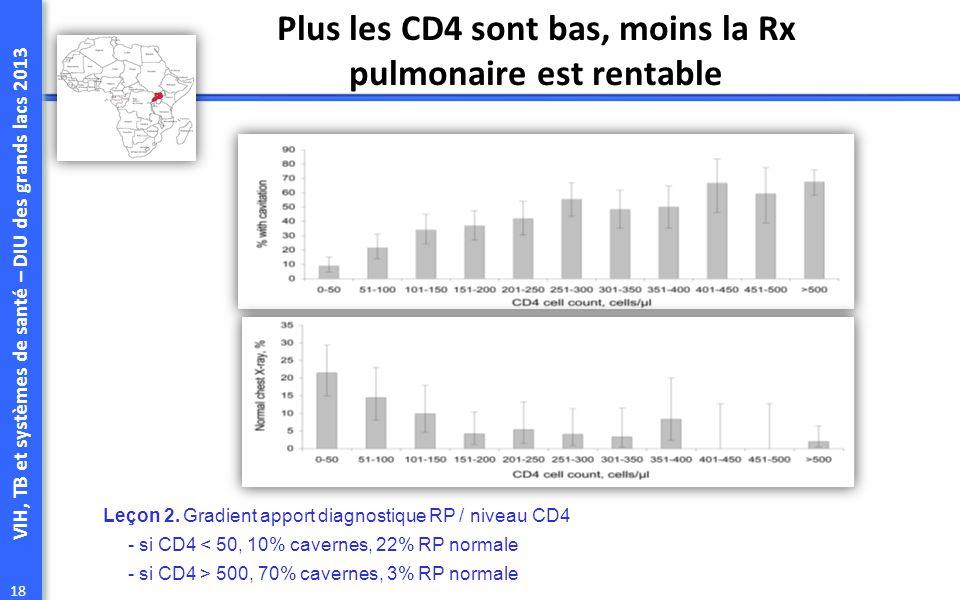 Plus les CD4 sont bas, moins la Rx pulmonaire est rentable