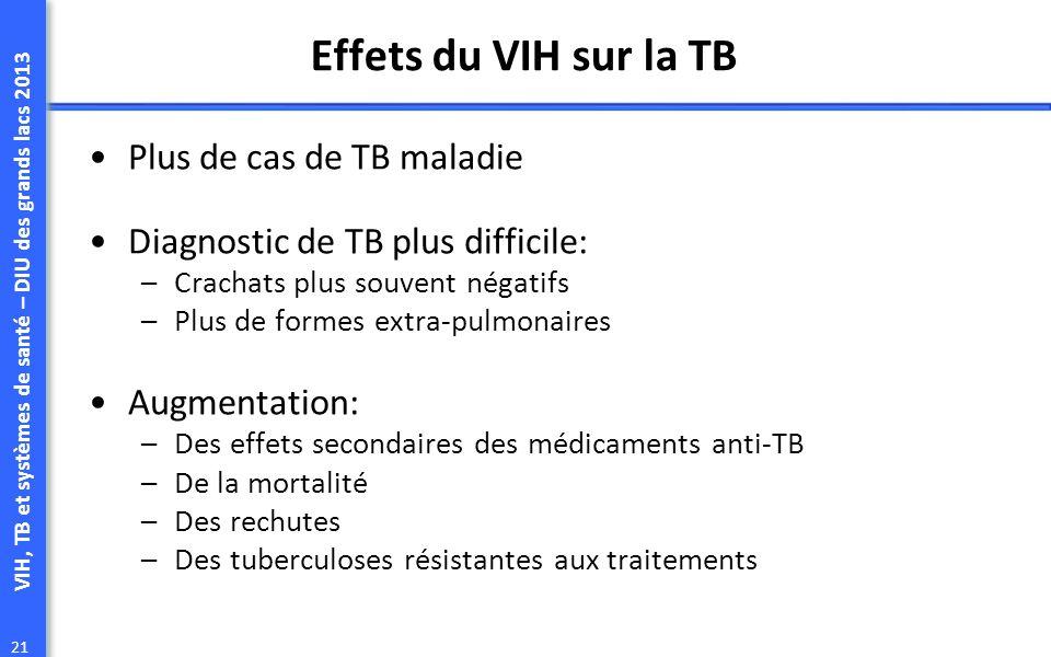 Effets du VIH sur la TB Plus de cas de TB maladie