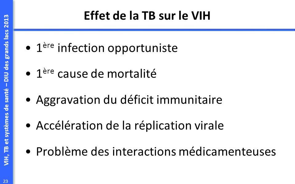 Effet de la TB sur le VIH 1ère infection opportuniste. 1ère cause de mortalité. Aggravation du déficit immunitaire.