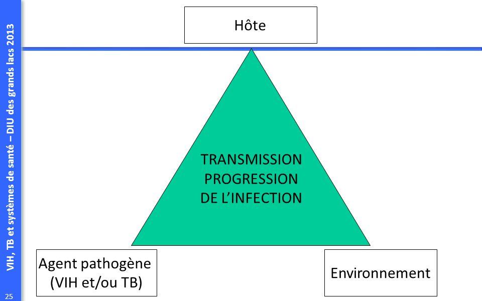 Hôte TRANSMISSION PROGRESSION DE L'INFECTION Agent pathogène (VIH et/ou TB) Environnement