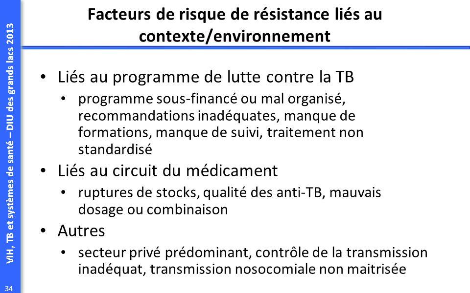 Facteurs de risque de résistance liés au contexte/environnement